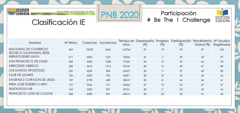 CLASIFICACION COLEGIOS BE THE 1 CHALLENGE